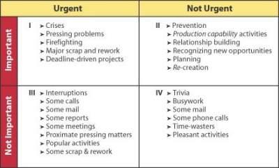 2. Susun Skala Prioritas