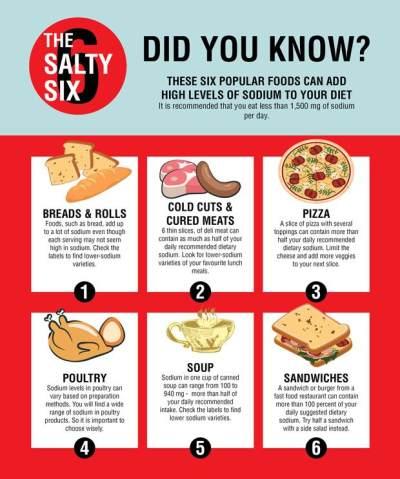 Tips Pola Makan yang Baik untuk Penderita Darah Rendah