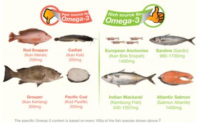 Ikan Tinggi Omega-3