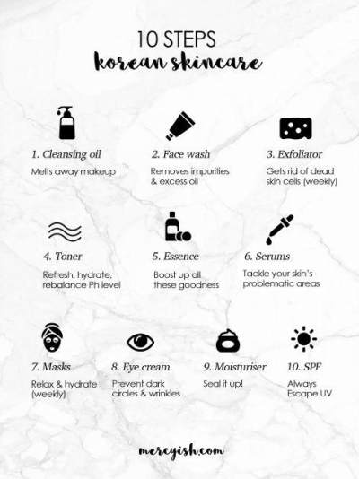 Skincare Korea