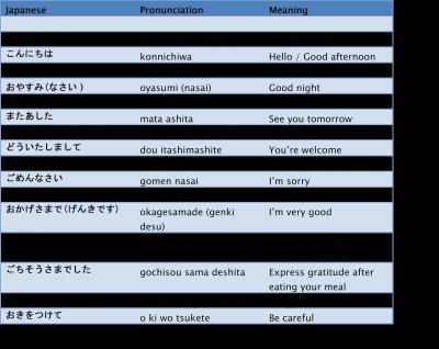 5. Belajar Bahasa Jepang Sehari-hari