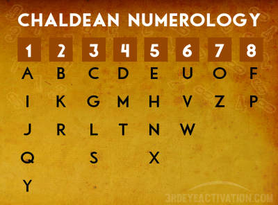 Cara Menghitung Metode Ramalan Numerology