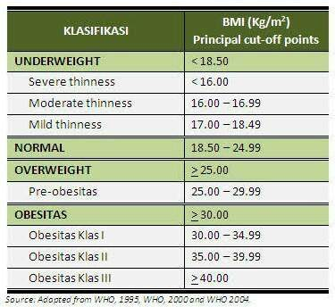 Menghitung Body Mass Index (BMI)