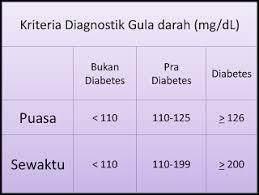 Tabel Kadar Gula Darah Normal