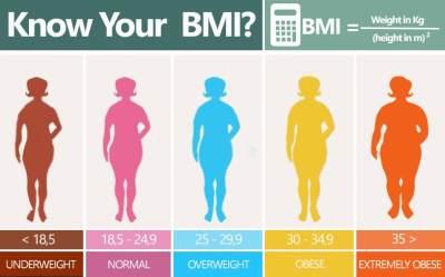 Berapa Sih Berat Badan Ideal Berdasarkan Umur dan Jenis Kelaminnya? Cek di Sini!