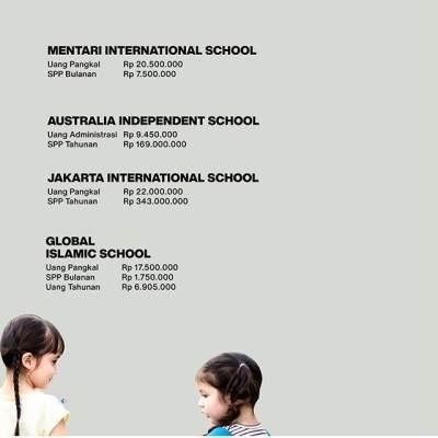 Seharga Motor, Ini Daftar Biaya Masuk TK di Jakarta yang Selangit!